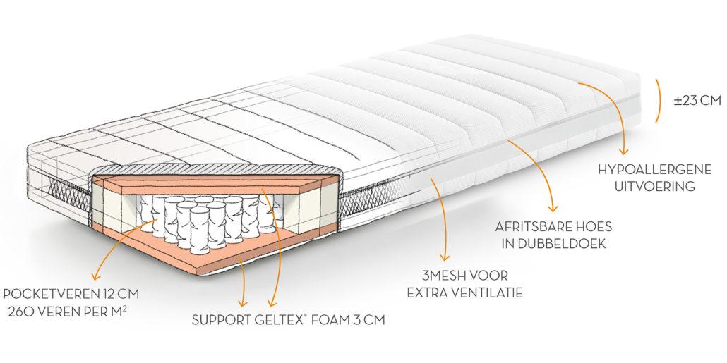 GELTEX Inside matras